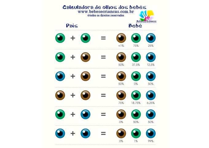 calculadora cor dos olhos do bebê